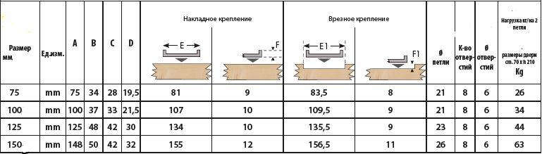парамерты петель.JPG